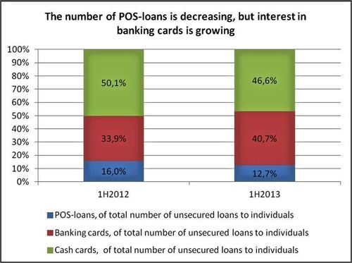 The number of POS-loans is decreasing, but interest in banking cards is growing. (PRNewsFoto/National Bank TRUST)