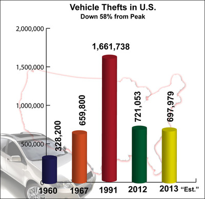 NICB's Hot Spots shows thefts declining to lowest levels since 1967. (PRNewsFoto/National Insurance Crime Bureau)