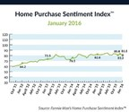 Fannie Mae's Home Purchase Sentiment Index(TM)