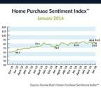 Fannie Mae's Home Purchase Sentiment Index(TM)