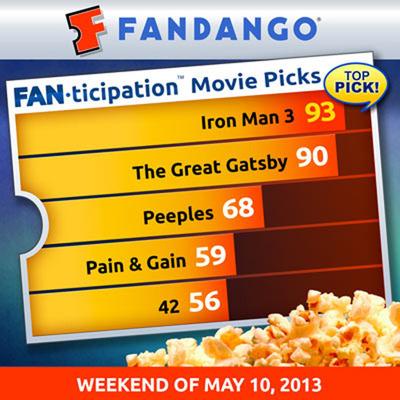 """""""Gatsby"""" Looking Great in Fandango Advance Ticket Sales and Fanticipation.  (PRNewsFoto/Fandango)"""