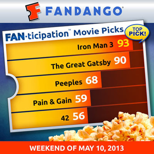 'Gatsby' Looking Great in Fandango Advance Ticketing and Fanticipation This Week, Starting to