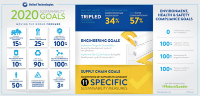 New United Technologies Goals Advance Sustainable Urbanization