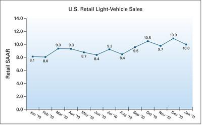 U.S. Retail SAAR from January 2010 to January 2011 (in millions of units).  (PRNewsFoto/J.D. Power and Associates)