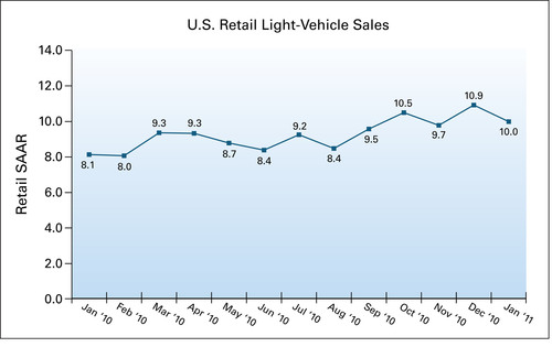 U.S. Retail SAAR from January 2010 to January 2011 (in millions of units).  (PRNewsFoto/J.D. Power and Associates)