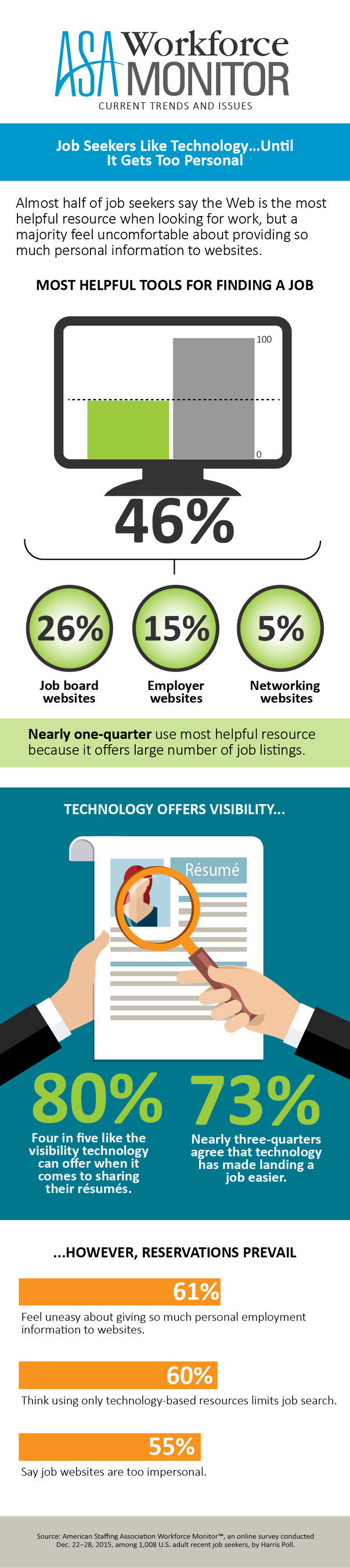 American Staffing Association Workforce Monitor: Job Seekers Like Technology...Until It Gets Too Personal