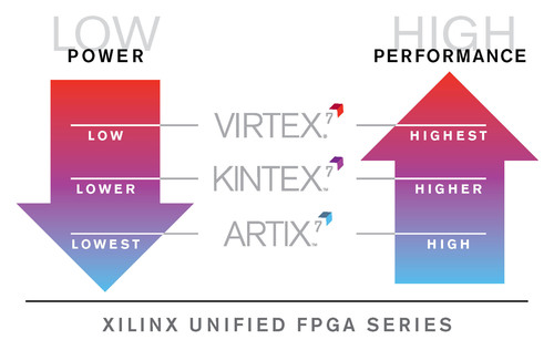 Xilinx 7 Series FPGAs Slash Power Consumption by 50% and Reach 2 Million Logic Cells on Industry's