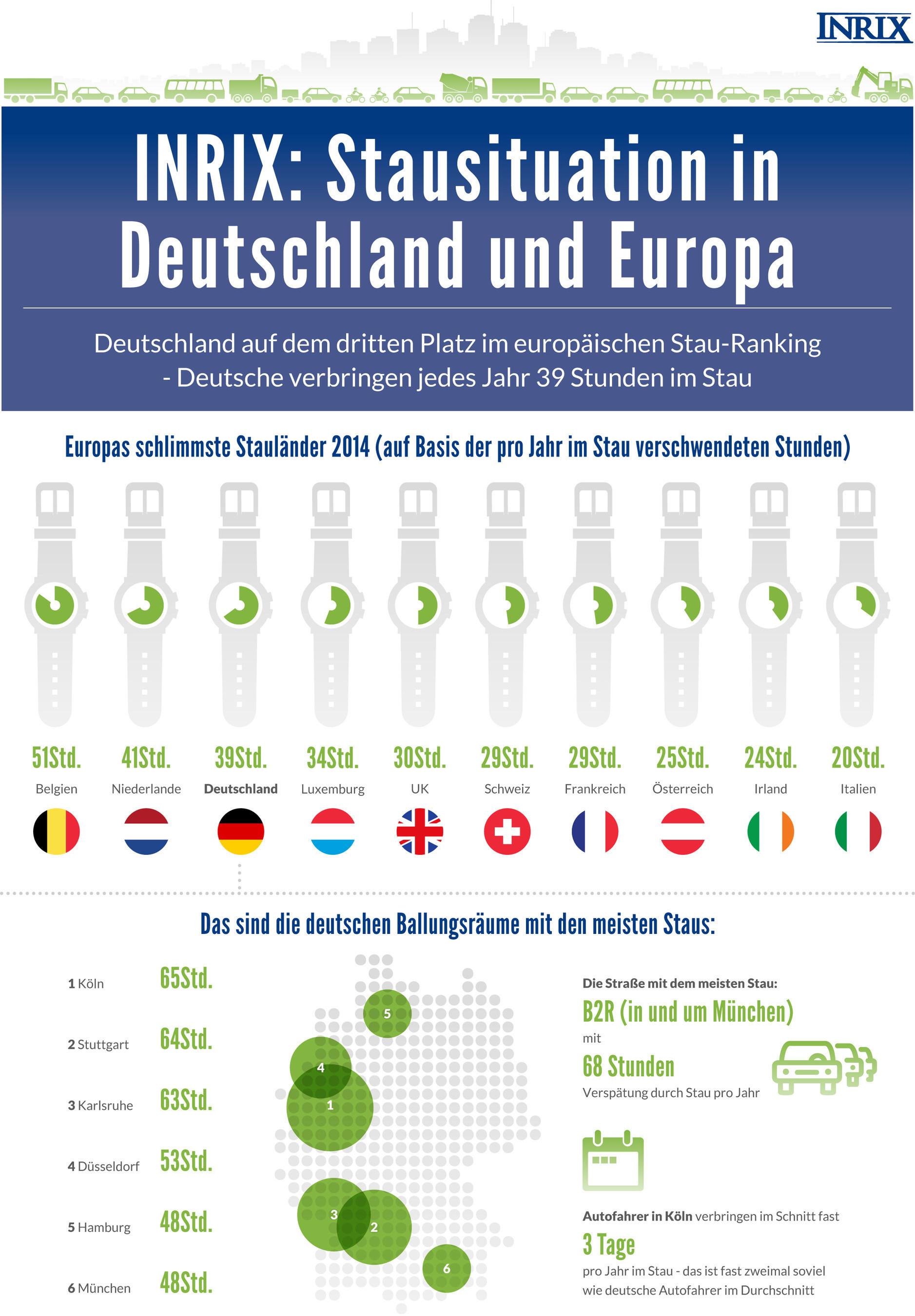 Wirtschaftswachstum führt zu mehr Staus in drei Viertel der deutschen Städte