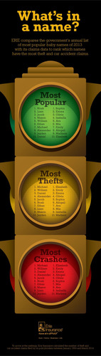 ERIE compares the most popular baby names of 2013 with its claims data to rank which names have the most theft ...