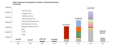 Public Settlements and Regulatory Penalties on Financial Institutions ($ thousands)