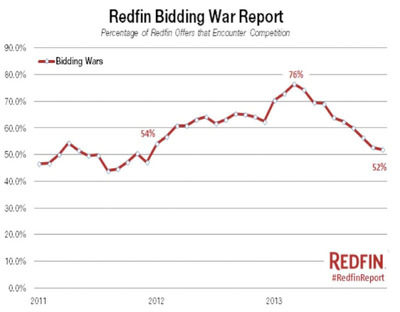 After falling sharply since the spring, the percentage of Redfin offers facing bidding wars in December was down just slightly to 52 percent, from 52.8 percent in November, and 62.4 percent a year earlier. (PRNewsFoto/Redfin) (PRNewsFoto/REDFIN)