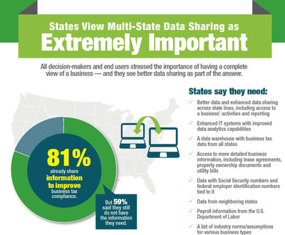 Business tax compliance and the states. According to research conducted by the Governing Institute, states view multi-state data sharing as extremely important. Research sponsor: LexisNexis Risk Solutions.