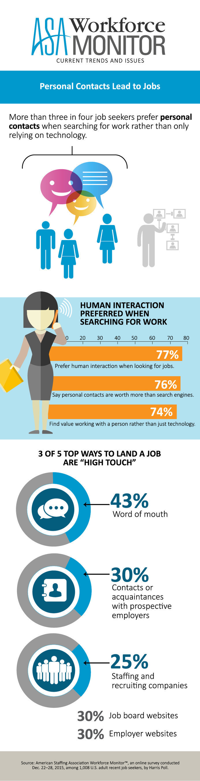 American Staffing Association Workforce Monitor: Personal Contacts Lead to Jobs