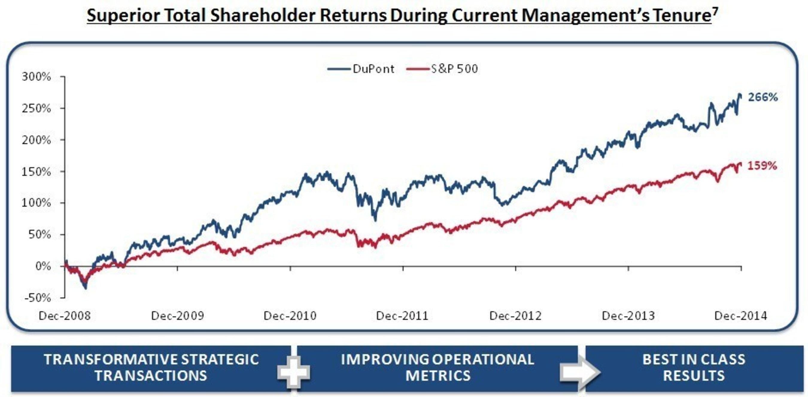 Superior Total Shareholder Returns During Current Management's Tenure