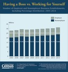 Census Bureau statistics released today show that 75.9 percent of business establishments in 2014 didn't have any employees, compared with 73.1 percent in 2005.