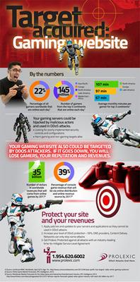 Gaming Infographic. (PRNewsFoto/Prolexic Technologies)
