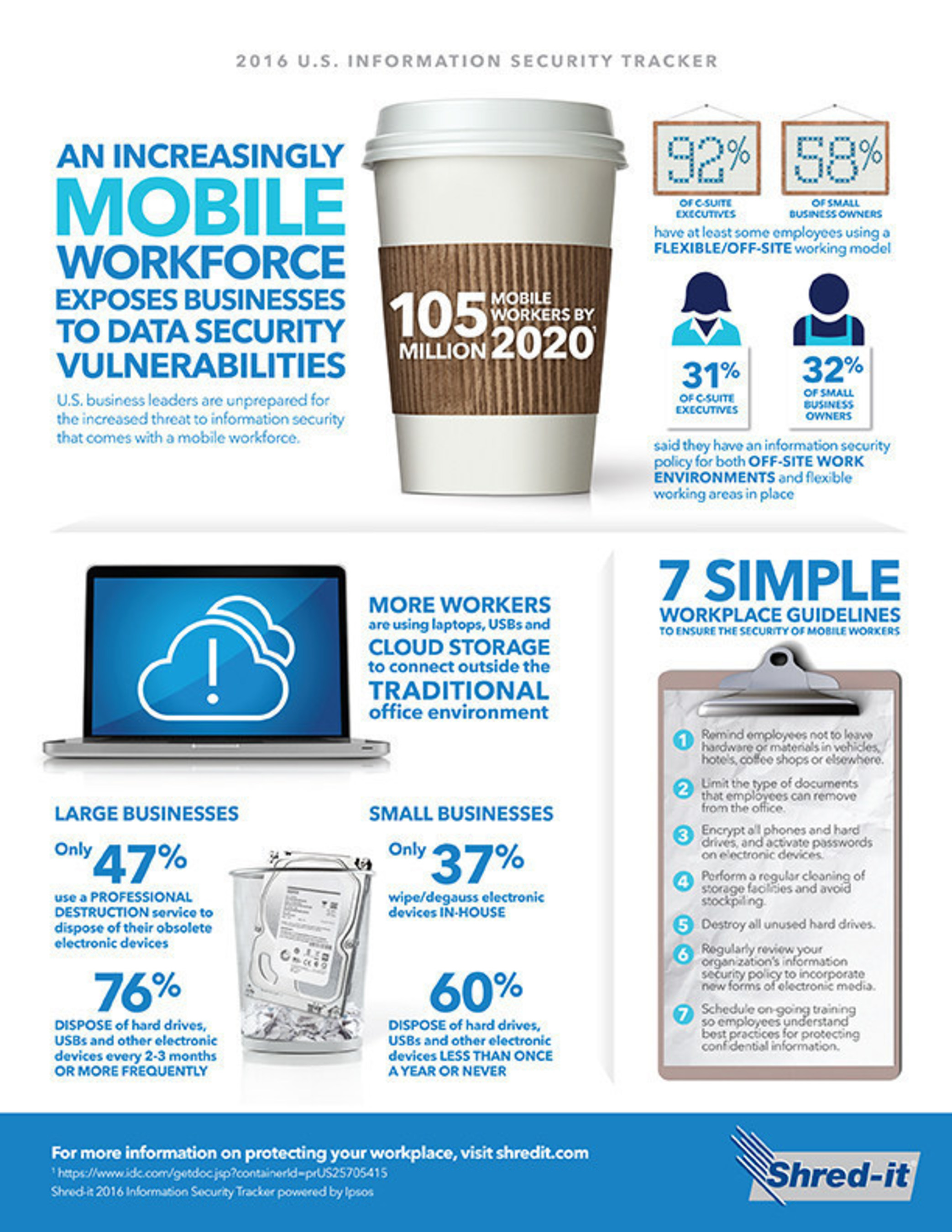 An Increasingly Mobile Workforce Exposes US Businesses to Data Security Vulnerabilities