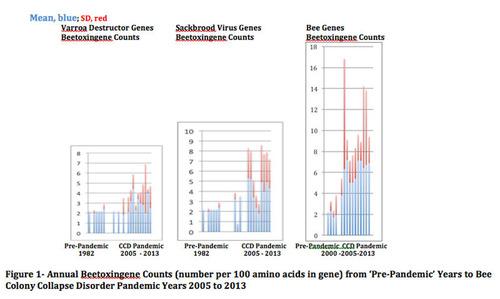 Annual Beetoxingene Counts. (PRNewsFoto/Bioradar UK, Ltd.)
