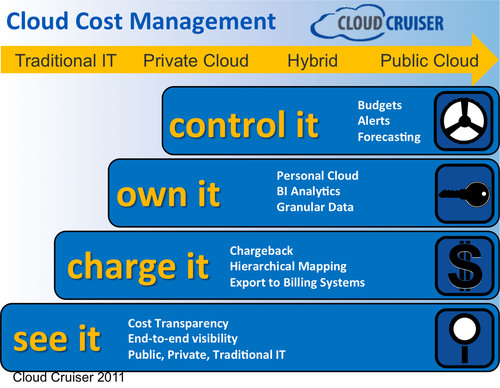 SHI International Signs Partnership Agreement with Cloud Cruiser to Offer Leading Cloud Cost Management ...