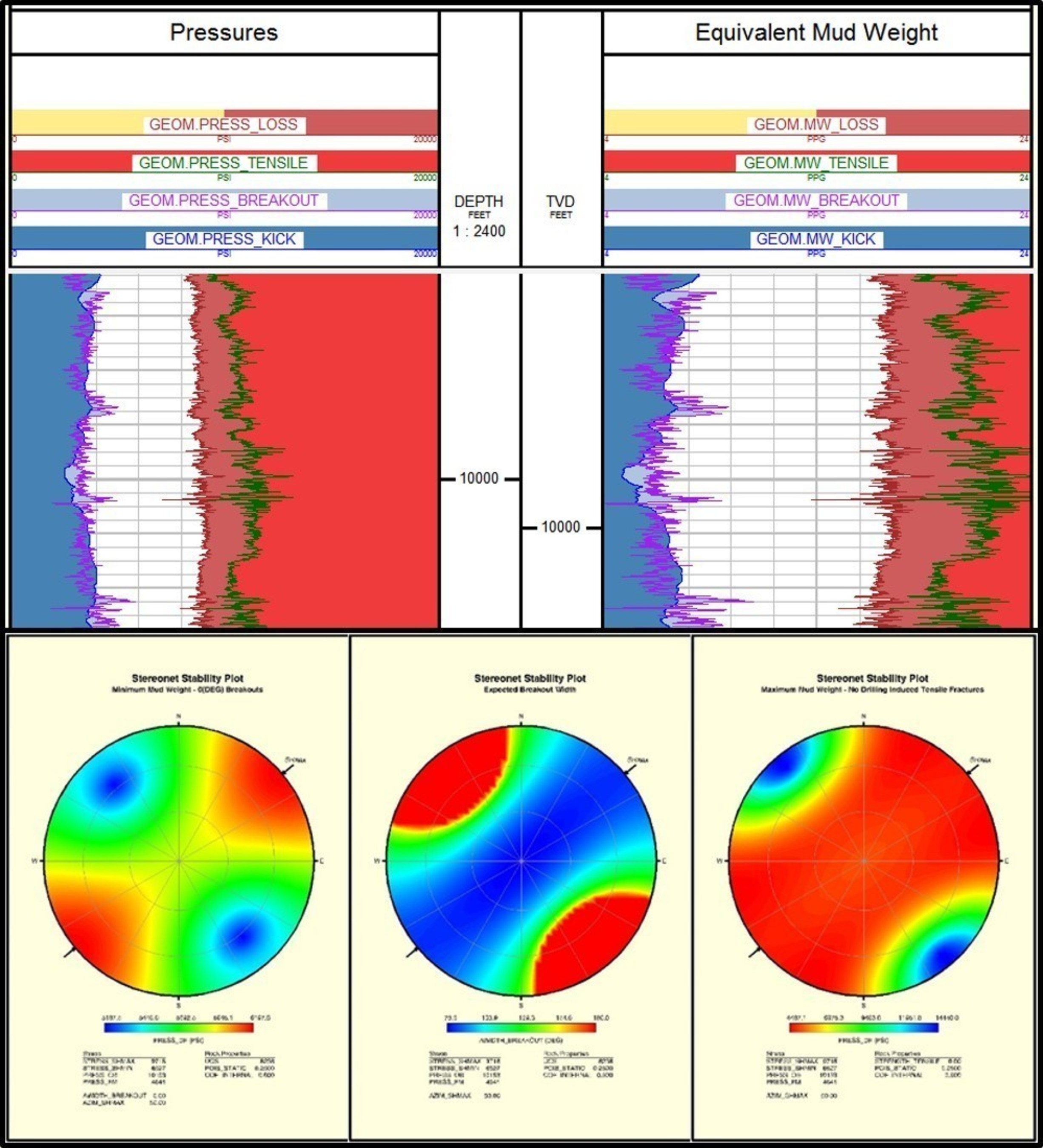 A new Geomechanics module provides a comprehensive suite of applications to assess the mechanical conditions around the wellbore.