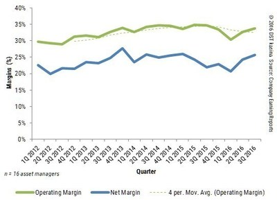 OPERATING AND NET MARGIN TRENDS FOR ASSET MANAGER COMPOSITE BY QUARTER