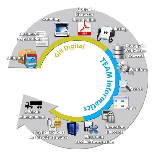 TEAM and Gill Digital offer the paperless solution for your enterprise.  (PRNewsFoto/TEAM Informatics, Inc.)