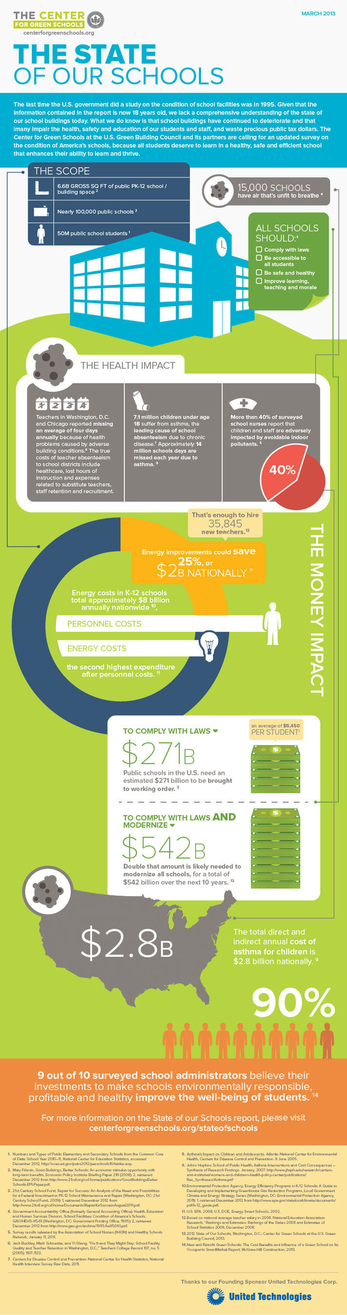 '2013 State of Our Schools' Report from the Center for Green Schools at USGBC Calls for Immediate
