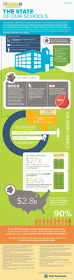 2013 State of Our Schools Infographic.  (PRNewsFoto/U.S. Green Building Council)