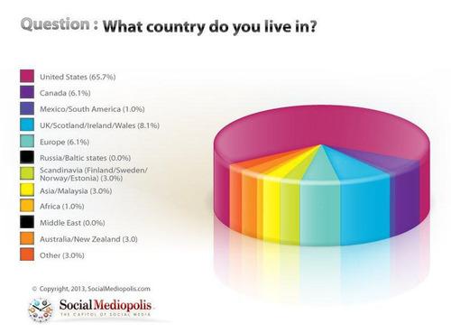 Just Released: 2013 International Social Media Marketing Survey by SocialMediopolis.com