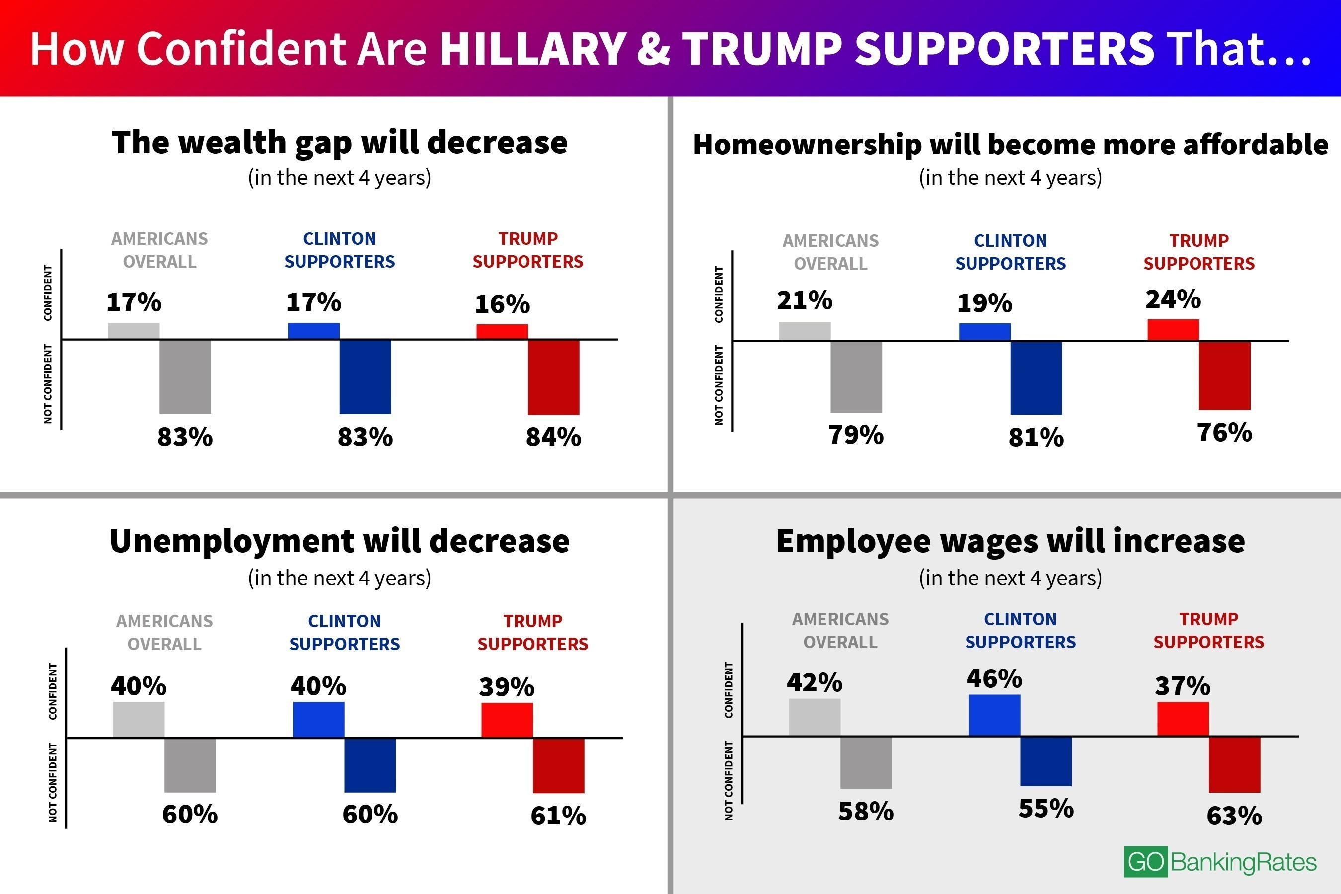 Hillary and Trump Supporters Actually Agree on These 3 Things, Survey Finds