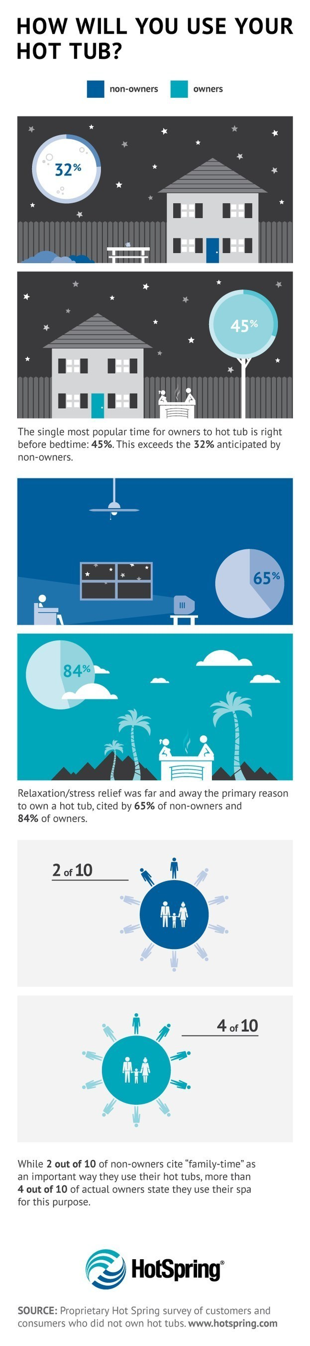 How people really use their hot tubs. Insights from a survey conducted by industry leader Hot Spring Spas.