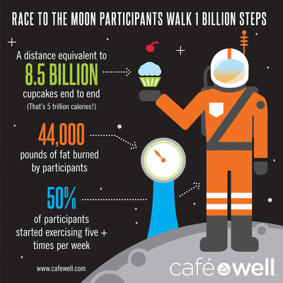Over 1 Billion Stepped: Central Pennsylvanians have just walked 1 billion steps in the Race to the Moon - all in less than a year! This new type of social wellness program, sponsored by HealthAmerica and CafeWell, makes improving your health more fun and more rewarding.  (PRNewsFoto/Welltok, Inc.)