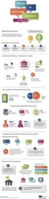 CFI Group Bank Satisfaction Barometer (PRNewsFoto/CFI Group)