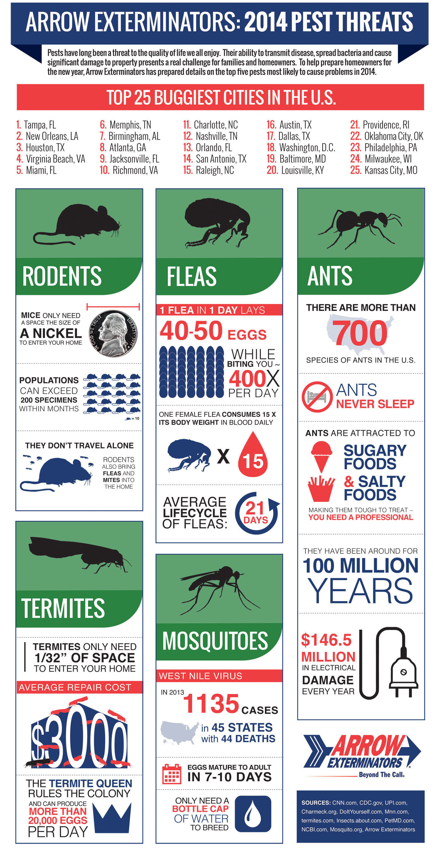 Arrow Exterminators: 2014 Pest Threats