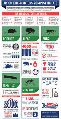 Pests have long been a threat to the quality of life we all enjoy. Their ability to transmit disease, spread bacteria and cause significant damage to property presents a real challenge for families and homeowners. To help prepare homeowners for the new year, Arrow Exterminators has prepared details on the top five pests most likely to cause problems in 2014.  (PRNewsFoto/Arrow Exterminators)