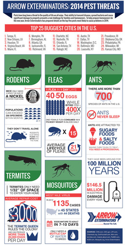 Pests have long been a threat to the quality of life we all enjoy. Their ability to transmit disease, spread bacteria and cause significant damage to property presents a real challenge for families and homeowners. To help prepare homeowners for the new year, Arrow Exterminators has prepared details on the top five pests most likely to cause problems in 2014. (PRNewsFoto/Arrow Exterminators) (PRNewsFoto/ARROW EXTERMINATORS)