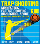 Minnesota State High School Clay Target League is Minnesota's fastest-growing high school sport in the 2013-2014 school year.