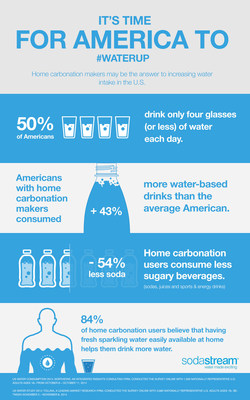 Home Carbonation Users Drink 43 Percent More Water Than Non-Users