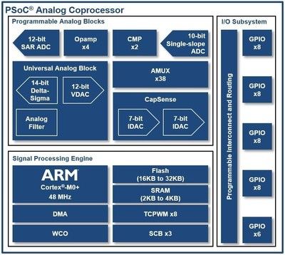 Pictured is a block diagram of Cypress's PSoC Analog Coprocessor, which simplifies the design of next-generation Internet of Things applications that require multiple sensors. The device offloads sensor processing from the host and reduces overall system power consumption. The new PSoC Analog Coprocessor integrates programmable analog blocks, including a new Universal Analog Block, which can be configured with GUI-based software components. This combination simplifies the design of custom analog front ends for sensor interfaces by allowing engineers to update sensor features quickly with no hardware or host processor software changes, while also reducing BOM costs.