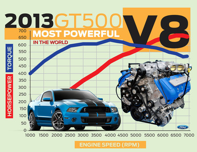 At 662 HP, 2013 Ford Shelby GT500 Certified As World's Most Powerful V8! Segment-Leading Fuel Efficiency.  (PRNewsFoto/Ford Motor Company)