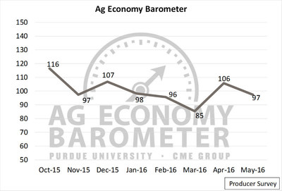 The May Producer Sentiment Index was nine points lower than in April, bringing it back in line with January and February numbers. (Purdue/CME Group Ag Economy Barometer/David Widmar)