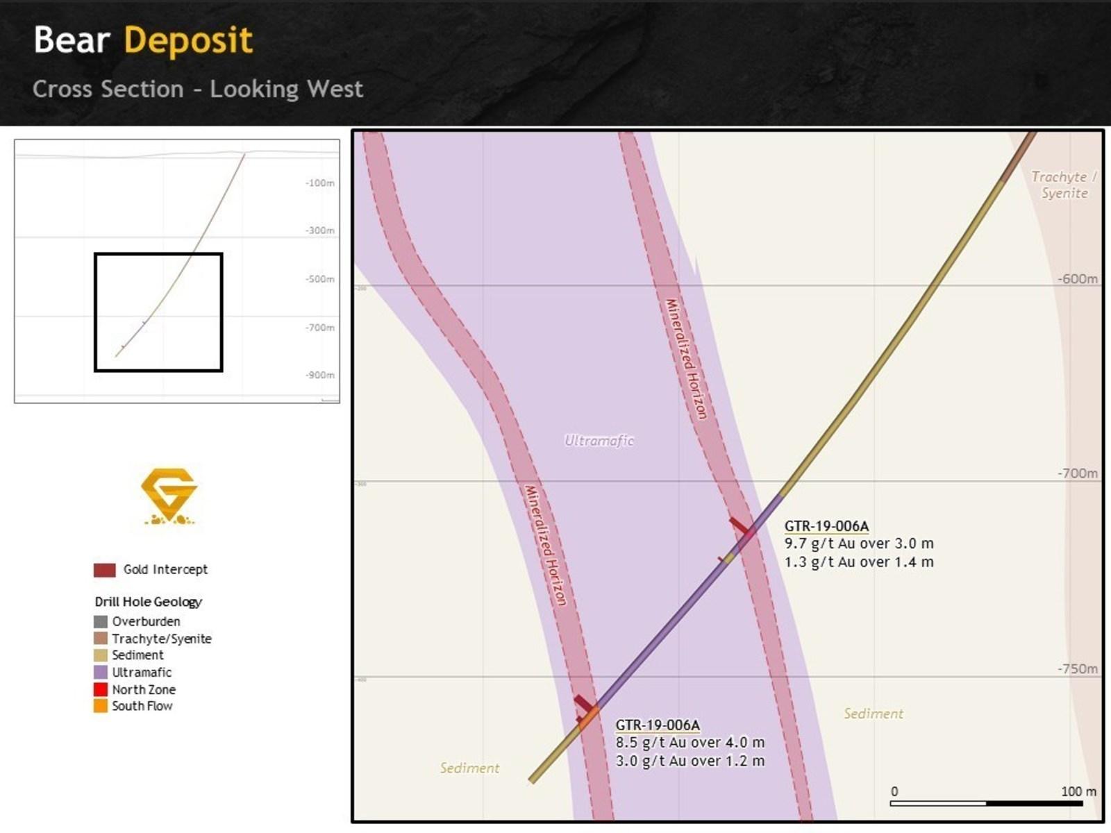 Figure 4. Bear Deposit cross section looking west showing hole GTR-19-006A.