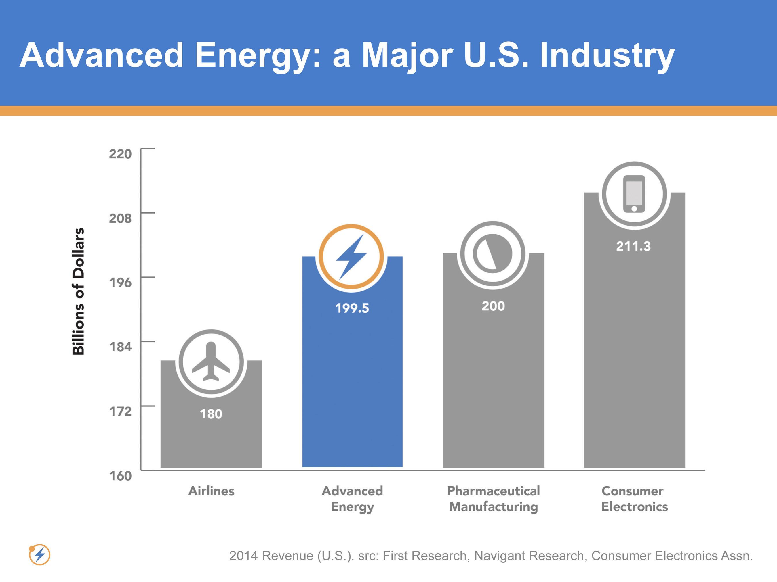 Advanced Energy: A Major U.S. Industry