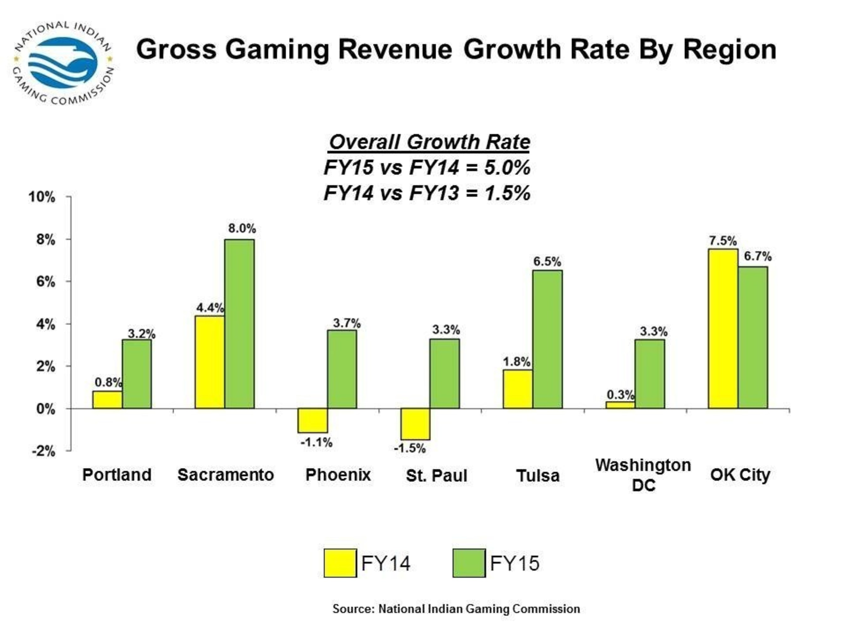 2015 Gross Gaming Revenue Growth Rate By Region