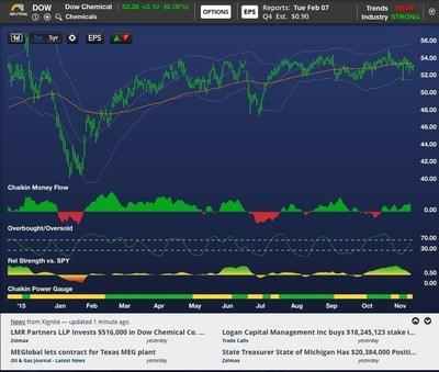 Chaikin Analytics Integrated Stock News