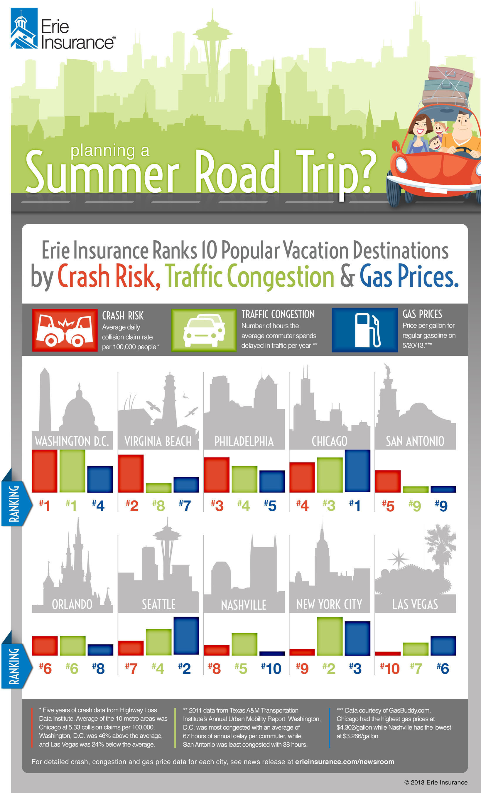 Planning a summer road trip? Erie Insurance ranks 10 popular vacation destinations by crash risk, traffic congestion and gas prices.  (PRNewsFoto/Erie Insurance)