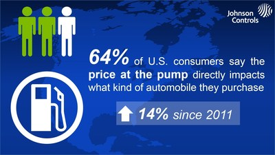 Sixty-four percent of U.S. consumers say the price at the gas pump directly impacts what kind of automobile they purchase, according to a survey conducted by the Opinion Research Corporation on behalf of Johnson Controls.