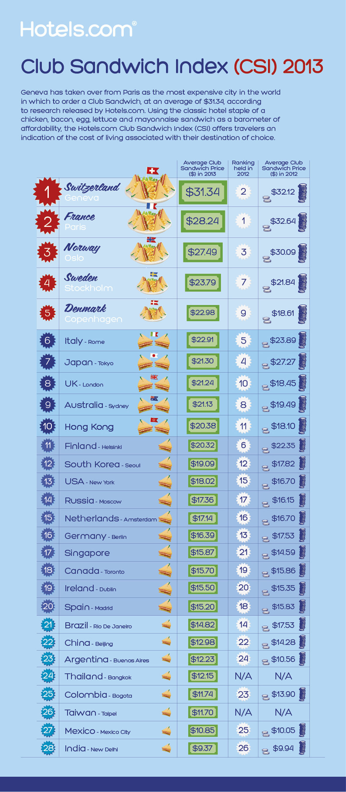 Annual Hotels.com Club Sandwich Index (CSI) names Geneva as the most expensive city for a Club Sandwich, ...