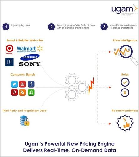 Ugam's powerful new pricing engine delivers real-time, on-demand data. (PRNewsFoto/Ugam)