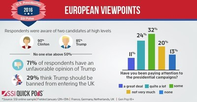 SSI QuickPoll Says Europeans Pay Close Attention to US Election
